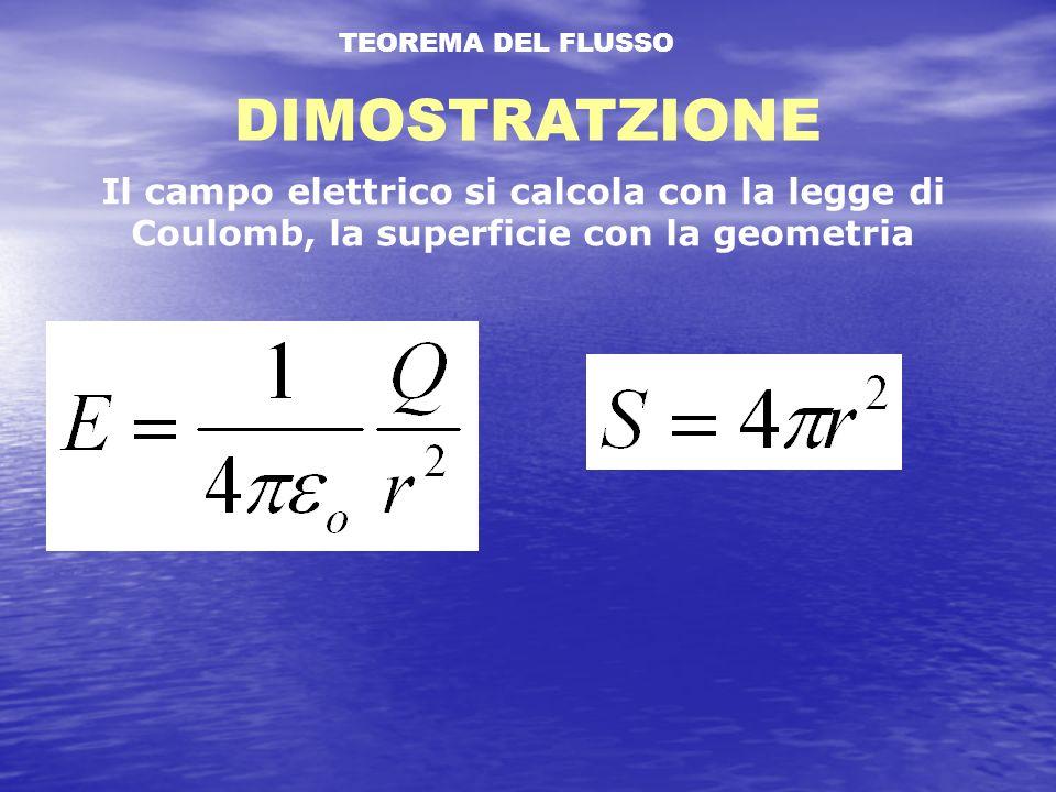 TEOREMA DEL FLUSSO DIMOSTRATZIONE Il campo elettrico si calcola con la legge di Coulomb, la superficie con la geometria