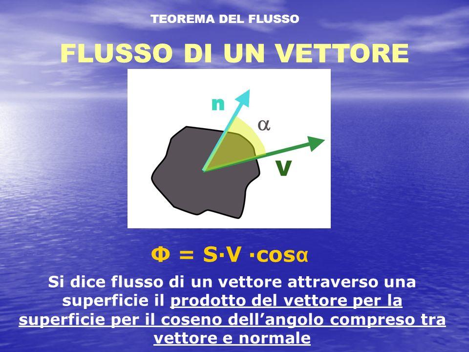 TEOREMA DEL FLUSSO FLUSSO DI UN VETTORE Si dice flusso di un vettore attraverso una superficie il prodotto del vettore per la superficie per il coseno dellangolo compreso tra vettore e normale Φ = S·V ·cos α