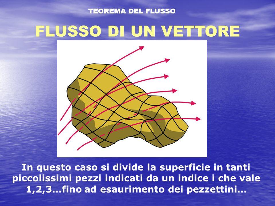 TEOREMA DEL FLUSSO FLUSSO DI UN VETTORE In questo caso si divide la superficie in tanti piccolissimi pezzi indicati da un indice i che vale 1,2,3…fino ad esaurimento dei pezzettini…