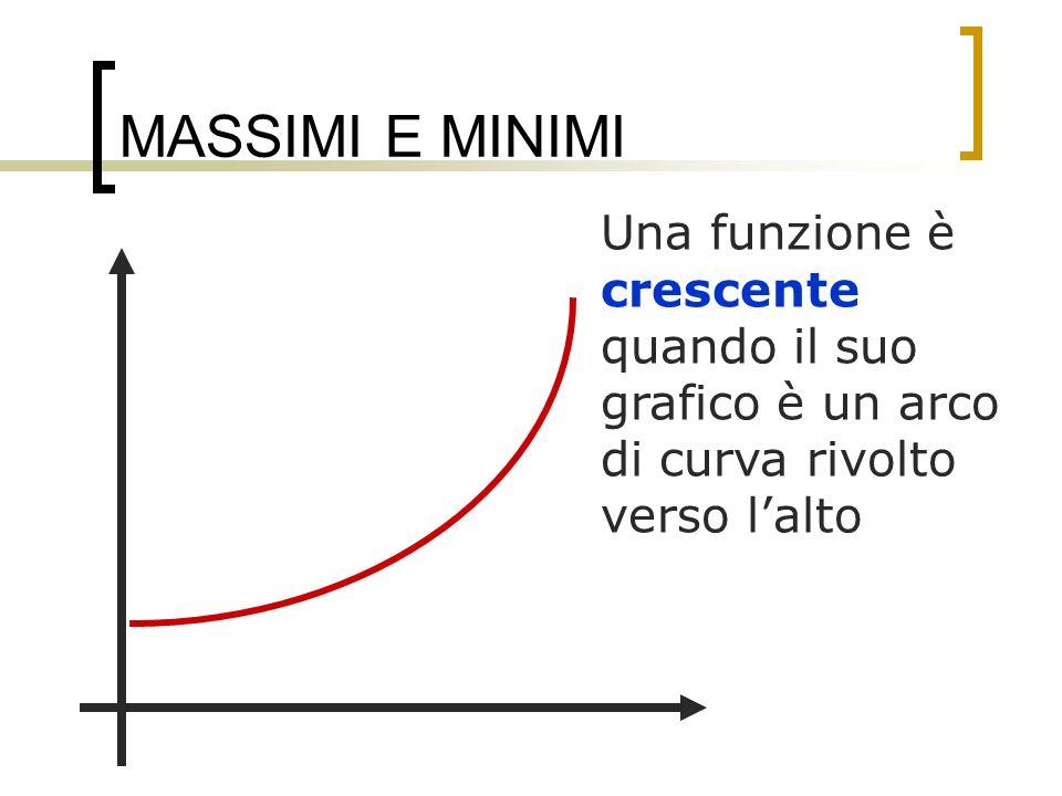 MASSIMI E MINIMI Una funzione è crescente quando il suo grafico è un arco di curva rivolto verso lalto