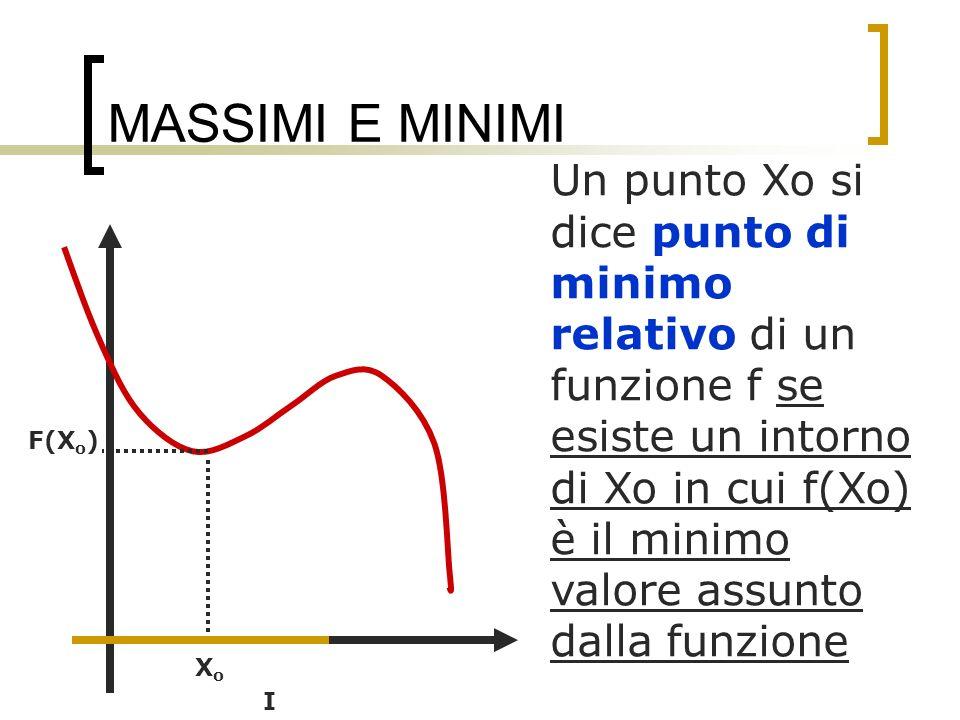 MASSIMI E MINIMI Un punto Xo si dice punto di minimo relativo di un funzione f se esiste un intorno di Xo in cui f(Xo) è il minimo valore assunto dall