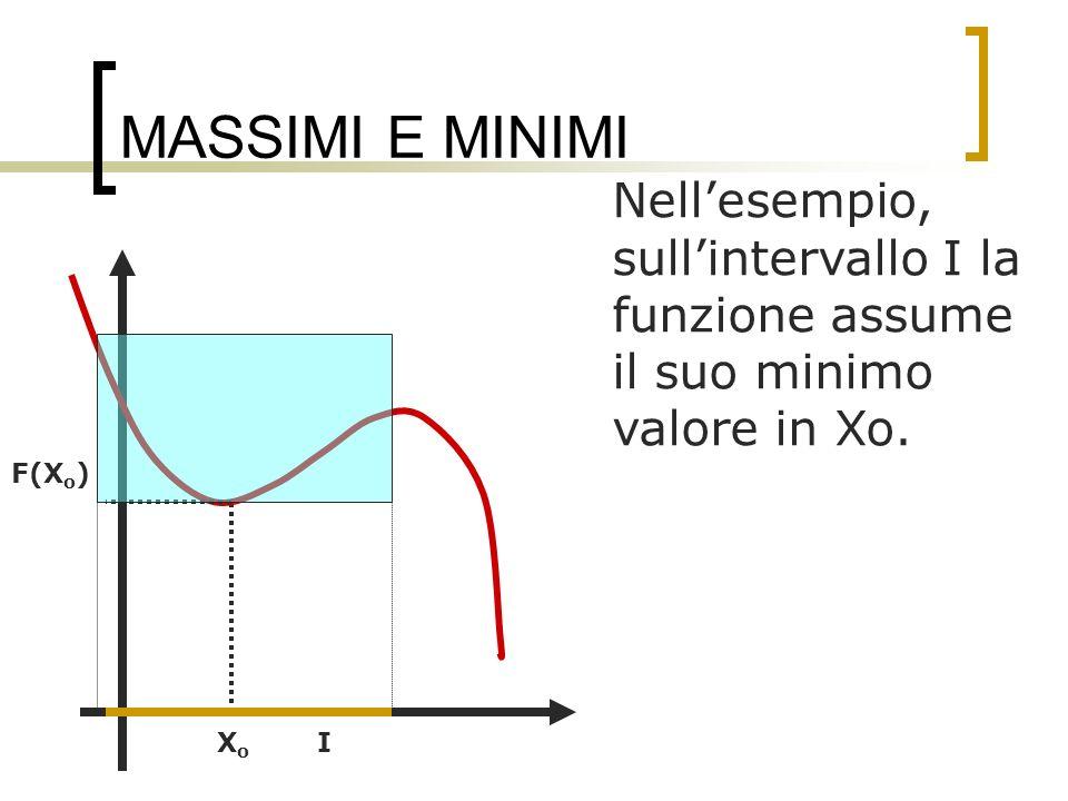 MASSIMI E MINIMI Nellesempio, sullintervallo I la funzione assume il suo minimo valore in Xo. IXoXo F(X o )
