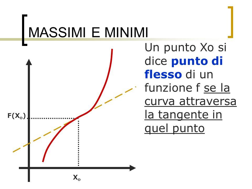 MASSIMI E MINIMI Un punto Xo si dice punto di flesso di un funzione f se la curva attraversa la tangente in quel punto XoXo F(X o )