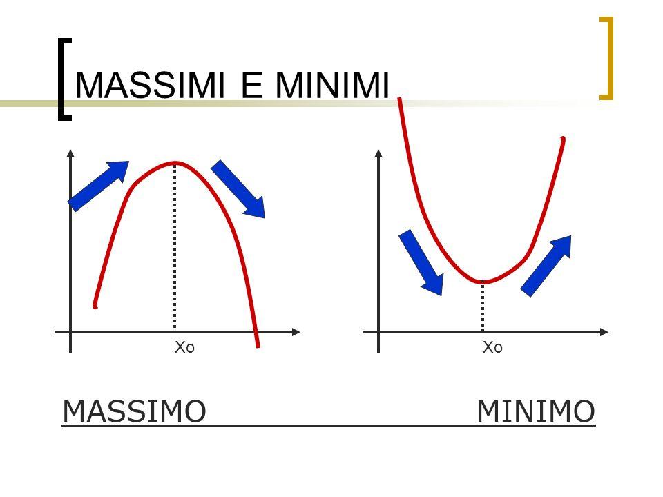 MASSIMI E MINIMI MASSIMO MINIMO Xo