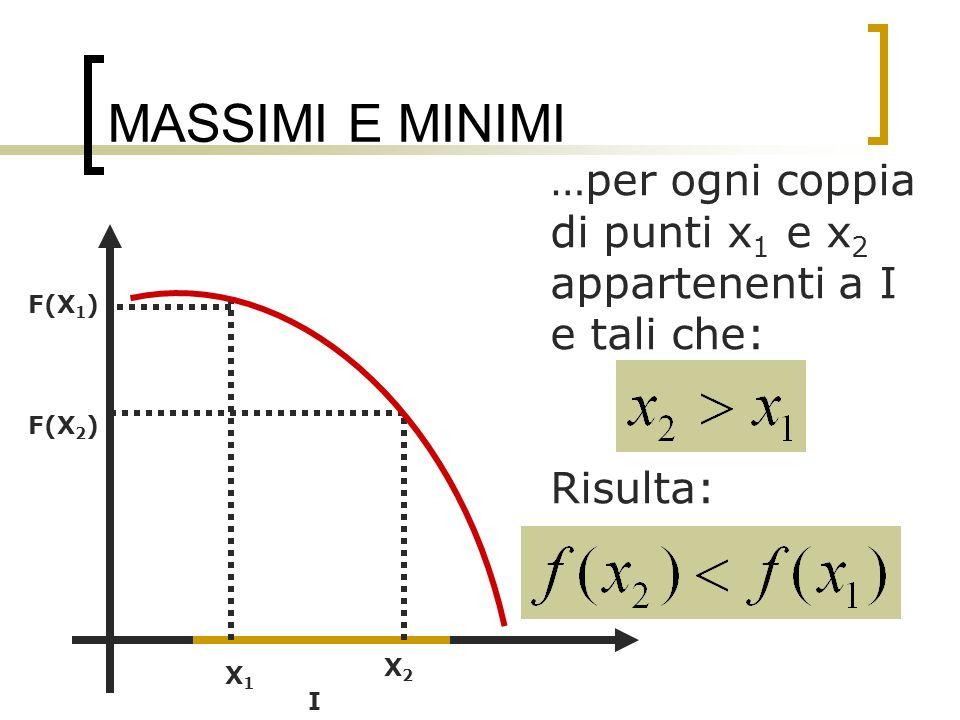 MASSIMI E MINIMI Un punto Xo si dice punto di massimo relativo di un funzione f se esiste un intorno di Xo in cui f(Xo) è il massimo valore assunto dalla funzione I XoXo F(X o )