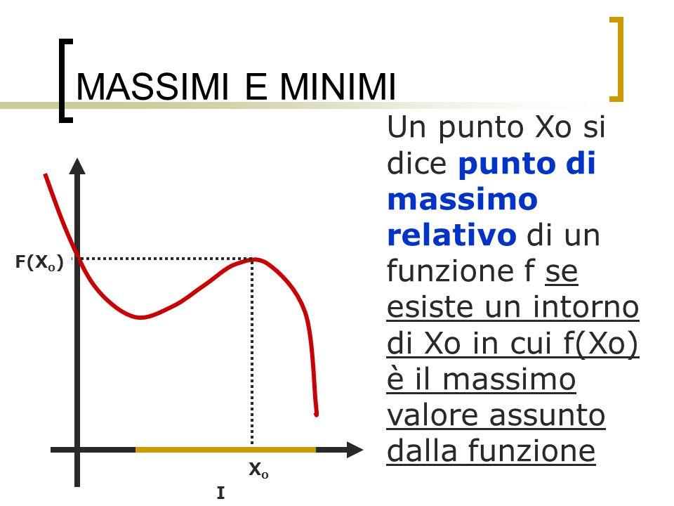 MASSIMI E MINIMI Un punto Xo si dice punto di massimo relativo di un funzione f se esiste un intorno di Xo in cui f(Xo) è il massimo valore assunto da