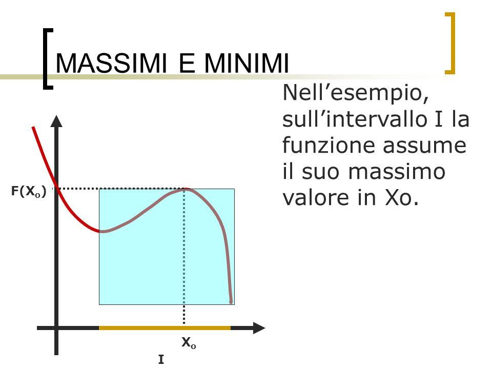 MASSIMI E MINIMI Nellesempio, sullintervallo I la funzione assume il suo massimo valore in Xo. I XoXo F(X o )
