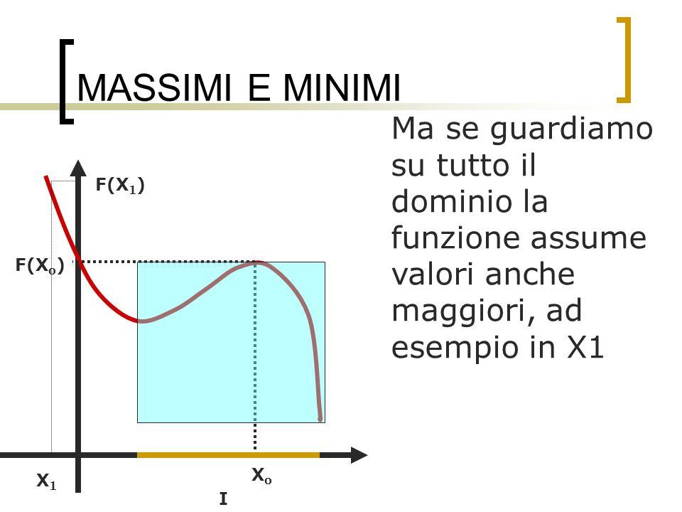 MASSIMI E MINIMI Sia f(Xo) = 0; se f è crescente a sinistra di Xo e decrescente a destra Xo è MASSIMO RELATIVO se f è decrescente a sinistra di Xo e crescente a destra Xo è MINIMO RELATIVO