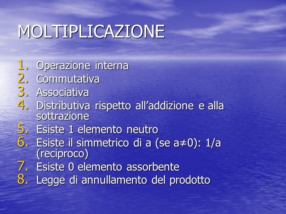 MOLTIPLICAZIONE 1. Operazione interna 2. Commutativa 3. Associativa 4. Distributiva rispetto alladdizione e alla sottrazione 5. Esiste 1 elemento neut
