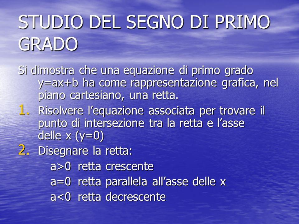STUDIO DEL SEGNO DI PRIMO GRADO Si dimostra che una equazione di primo grado y=ax+b ha come rappresentazione grafica, nel piano cartesiano, una retta.