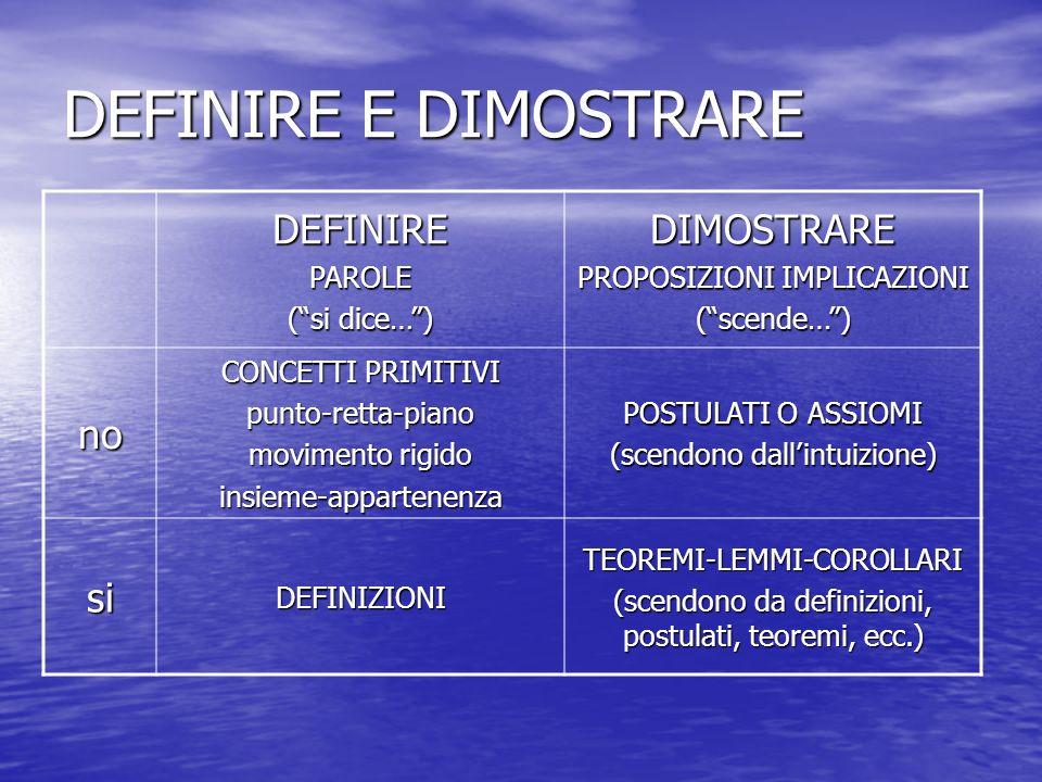 DEFINIRE E DIMOSTRARE DEFINIREPAROLE (si dice…) DIMOSTRARE PROPOSIZIONI IMPLICAZIONI (scende…) no CONCETTI PRIMITIVI punto-retta-piano movimento rigido insieme-appartenenza POSTULATI O ASSIOMI (scendono dallintuizione) siDEFINIZIONITEOREMI-LEMMI-COROLLARI (scendono da definizioni, postulati, teoremi, ecc.)