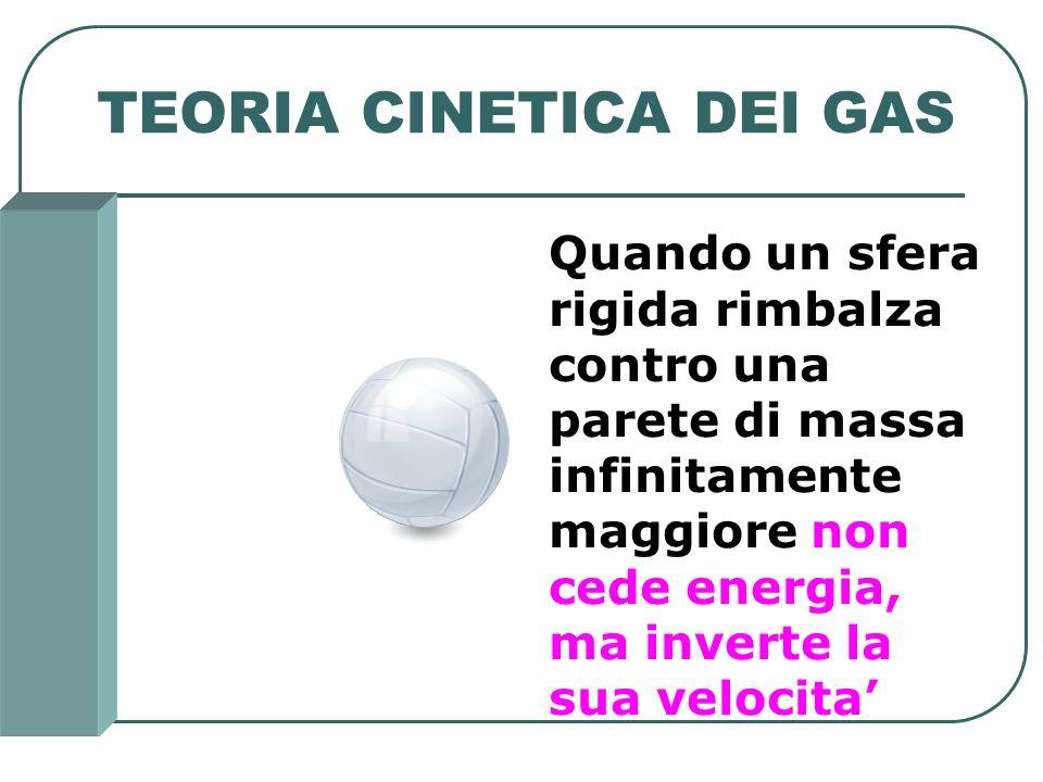 TEORIA CINETICA DEI GAS Quando un sfera rigida rimbalza contro una parete di massa infinitamente maggiore non cede energia, ma inverte la sua velocita