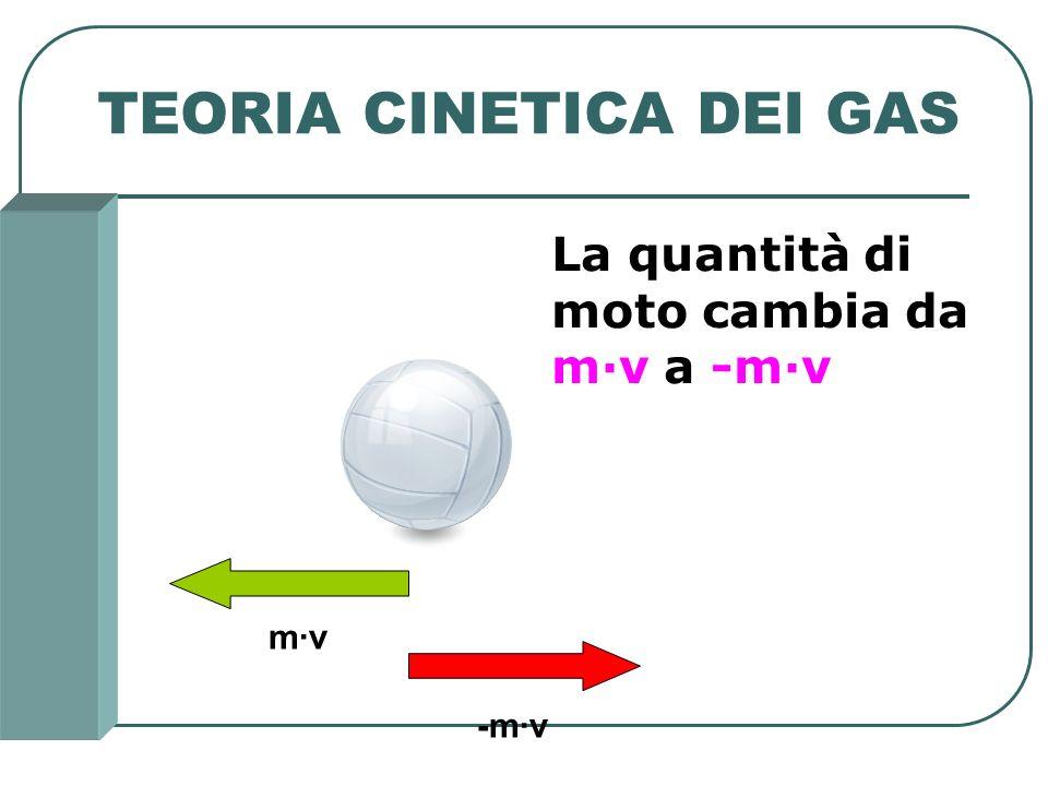 TEORIA CINETICA DEI GAS m·v -m·v La quantità di moto cambia da m·v a -m·v