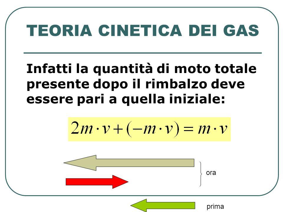 TEORIA CINETICA DEI GAS Infatti la quantità di moto totale presente dopo il rimbalzo deve essere pari a quella iniziale: ora prima