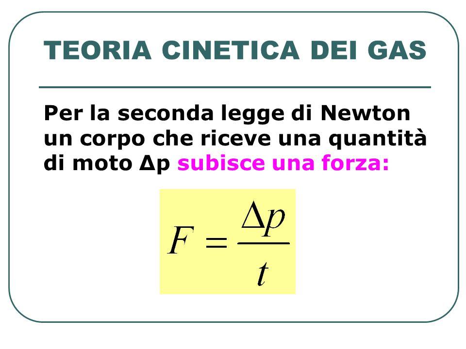TEORIA CINETICA DEI GAS Per la seconda legge di Newton un corpo che riceve una quantità di moto Δp subisce una forza: