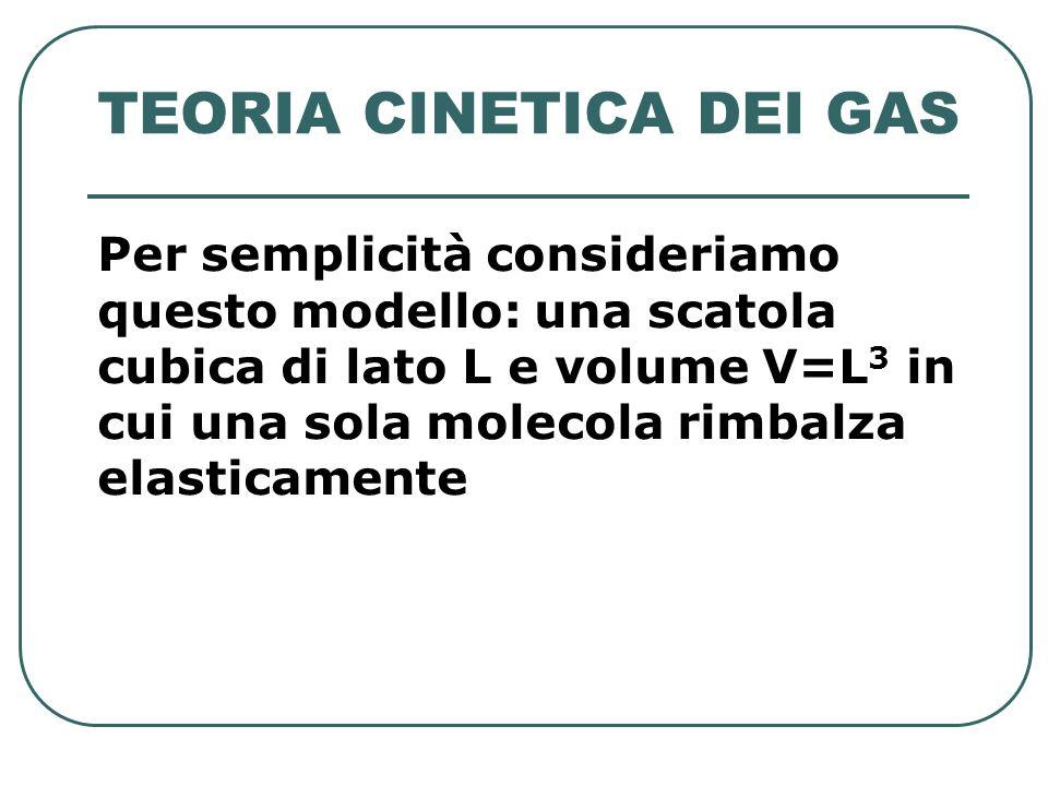 TEORIA CINETICA DEI GAS Per semplicità consideriamo questo modello: una scatola cubica di lato L e volume V=L 3 in cui una sola molecola rimbalza elas