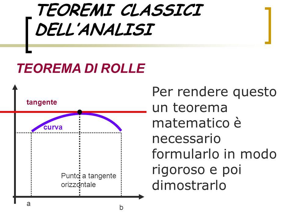 TEOREMI CLASSICI DELLANALISI TEOREMA DI ROLLE Per rendere questo un teorema matematico è necessario formularlo in modo rigoroso e poi dimostrarlo a b