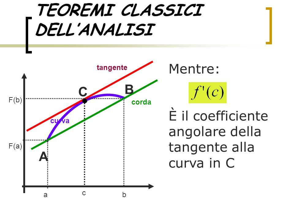 TEOREMI CLASSICI DELLANALISI Mentre: È il coefficiente angolare della tangente alla curva in C ab tangente curva corda c F(a) F(b) A C B