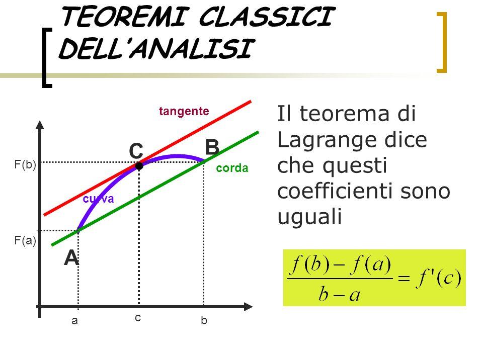 TEOREMI CLASSICI DELLANALISI Il teorema di Lagrange dice che questi coefficienti sono uguali ab tangente curva corda c F(a) F(b) A C B
