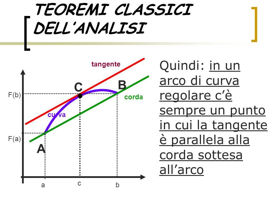 TEOREMI CLASSICI DELLANALISI Quindi: in un arco di curva regolare cè sempre un punto in cui la tangente è parallela alla corda sottesa allarco ab tang