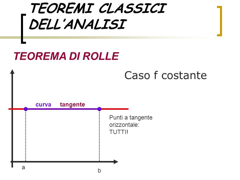 TEOREMI CLASSICI DELLANALISI TEOREMA DI ROLLE Caso f costante a b tangentecurva Punti a tangente orizzontale: TUTTI!