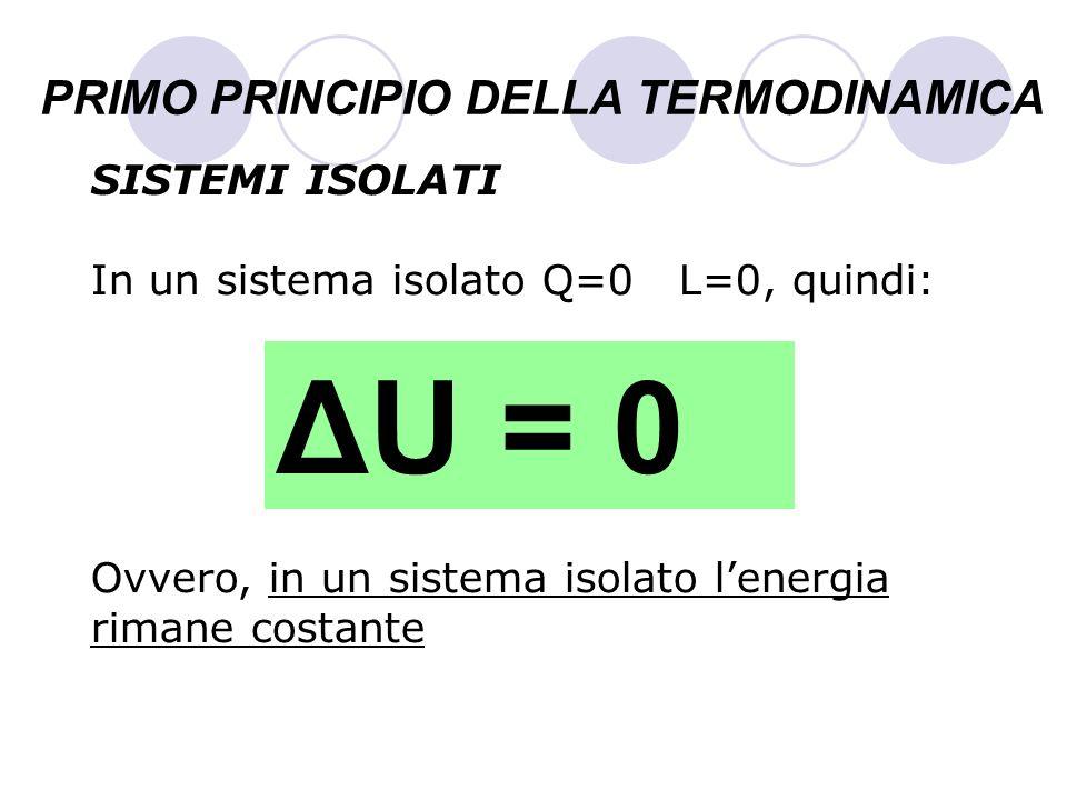 PRIMO PRINCIPIO DELLA TERMODINAMICA SISTEMI ISOLATI In un sistema isolato Q=0 L=0, quindi: Ovvero, in un sistema isolato lenergia rimane costante ΔU =