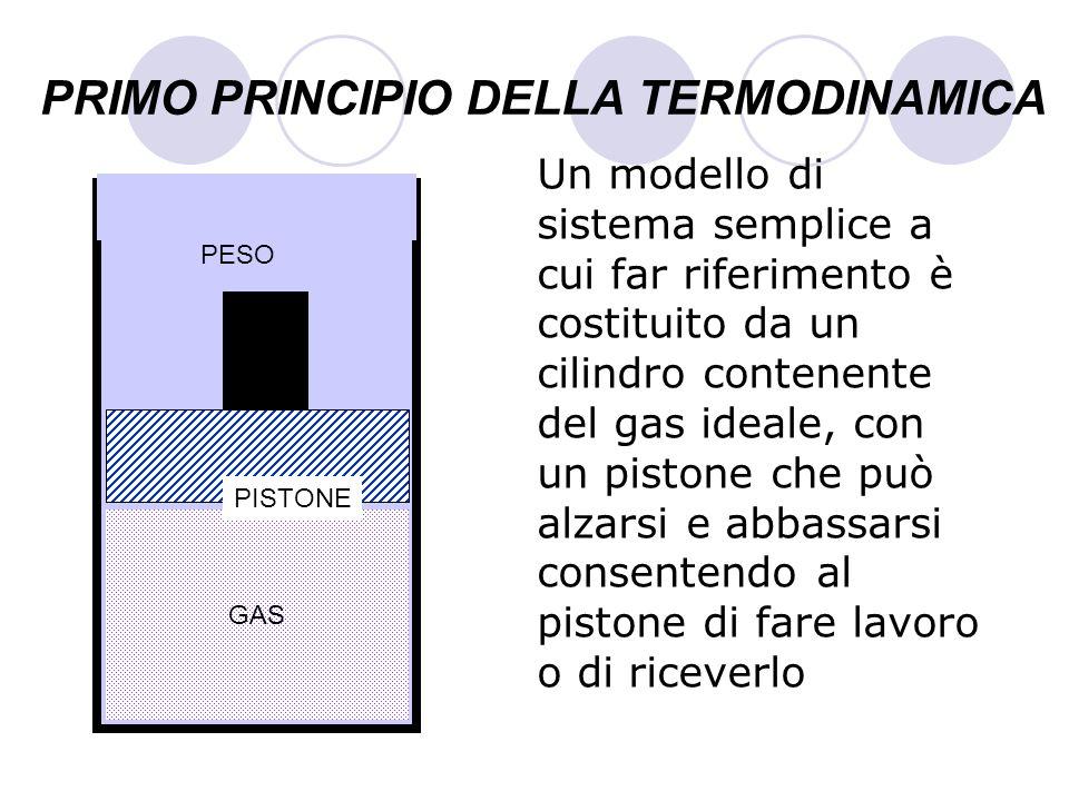 PRIMO PRINCIPIO DELLA TERMODINAMICA Un modello di sistema semplice a cui far riferimento è costituito da un cilindro contenente del gas ideale, con un