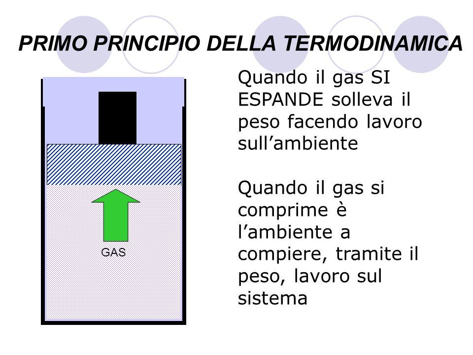 PRIMO PRINCIPIO DELLA TERMODINAMICA Quando il gas SI ESPANDE solleva il peso facendo lavoro sullambiente Quando il gas si comprime è lambiente a compi