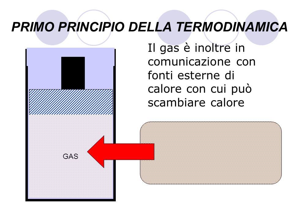 PRIMO PRINCIPIO DELLA TERMODINAMICA Il gas è inoltre in comunicazione con fonti esterne di calore con cui può scambiare calore GAS