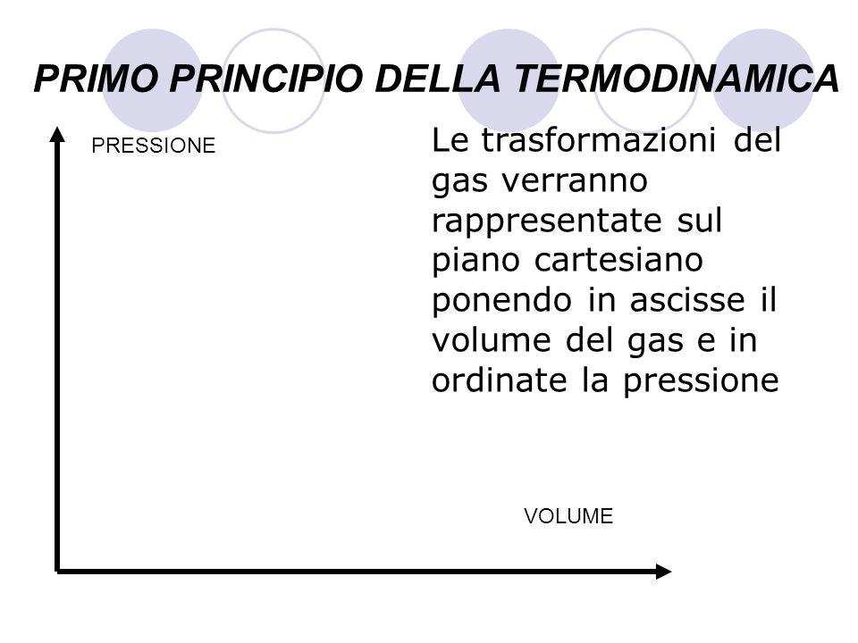 PRIMO PRINCIPIO DELLA TERMODINAMICA Le trasformazioni del gas verranno rappresentate sul piano cartesiano ponendo in ascisse il volume del gas e in or