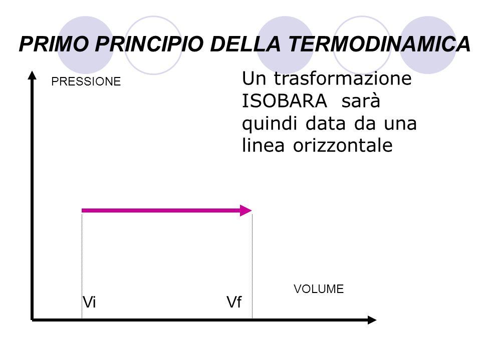 PRIMO PRINCIPIO DELLA TERMODINAMICA Un trasformazione ISOBARA sarà quindi data da una linea orizzontale VOLUME PRESSIONE ViVf