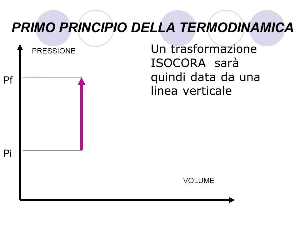 PRIMO PRINCIPIO DELLA TERMODINAMICA Un trasformazione ISOCORA sarà quindi data da una linea verticale VOLUME PRESSIONE Pi Pf