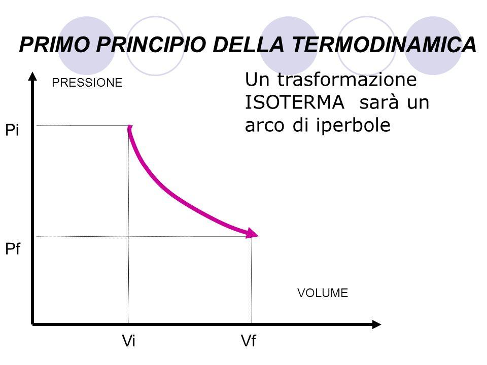 PRIMO PRINCIPIO DELLA TERMODINAMICA Un trasformazione ISOTERMA sarà un arco di iperbole VOLUME PRESSIONE Pf Pi ViVf