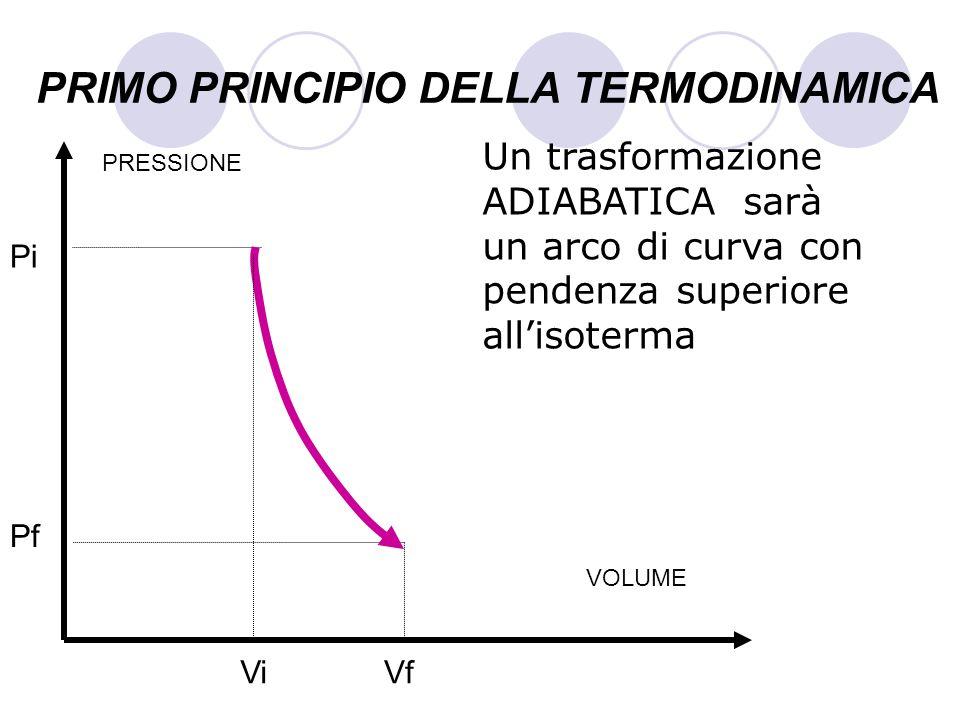 PRIMO PRINCIPIO DELLA TERMODINAMICA Un trasformazione ADIABATICA sarà un arco di curva con pendenza superiore allisoterma VOLUME PRESSIONE Pf Pi ViVf
