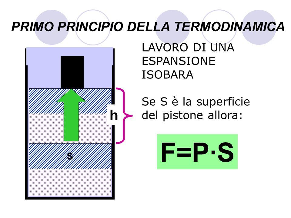 PRIMO PRINCIPIO DELLA TERMODINAMICA LAVORO DI UNA ESPANSIONE ISOBARA Se S è la superficie del pistone allora: GAS S h F=P·S