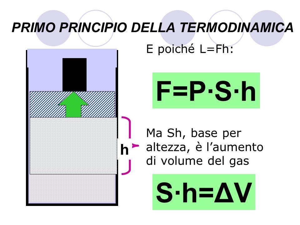 PRIMO PRINCIPIO DELLA TERMODINAMICA E poiché L=Fh: Ma Sh, base per altezza, è laumento di volume del gas GAS S h F=P·S·h S·h=ΔV
