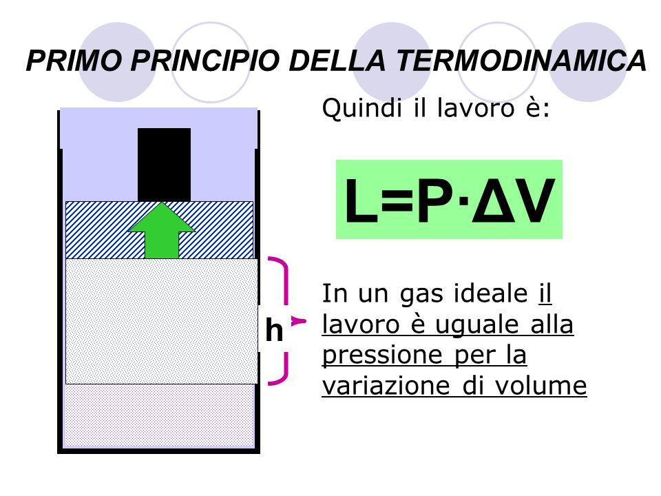 PRIMO PRINCIPIO DELLA TERMODINAMICA Quindi il lavoro è: In un gas ideale il lavoro è uguale alla pressione per la variazione di volume GAS S h L=P·ΔV