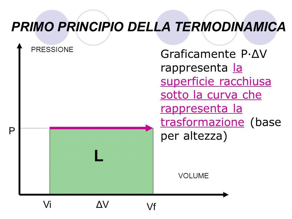 PRIMO PRINCIPIO DELLA TERMODINAMICA Graficamente P·ΔV rappresenta la superficie racchiusa sotto la curva che rappresenta la trasformazione (base per a