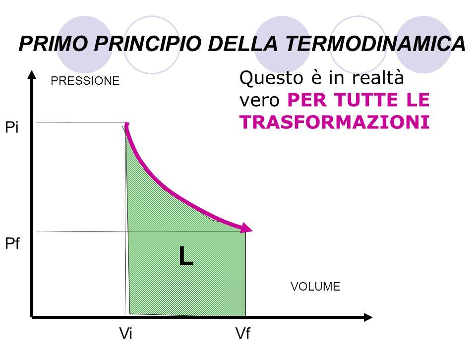 PRIMO PRINCIPIO DELLA TERMODINAMICA Questo è in realtà vero PER TUTTE LE TRASFORMAZIONI VOLUME PRESSIONE Pf Pi ViVf L