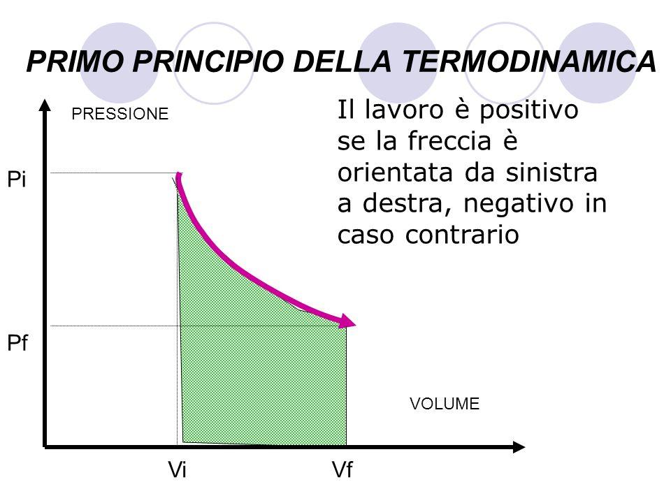 PRIMO PRINCIPIO DELLA TERMODINAMICA Il lavoro è positivo se la freccia è orientata da sinistra a destra, negativo in caso contrario VOLUME PRESSIONE P