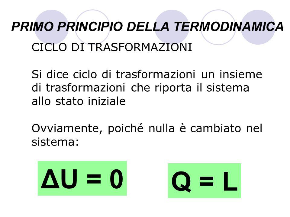 PRIMO PRINCIPIO DELLA TERMODINAMICA CICLO DI TRASFORMAZIONI Si dice ciclo di trasformazioni un insieme di trasformazioni che riporta il sistema allo s