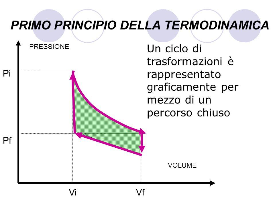 PRIMO PRINCIPIO DELLA TERMODINAMICA Un ciclo di trasformazioni è rappresentato graficamente per mezzo di un percorso chiuso VOLUME PRESSIONE Pf Pi ViV