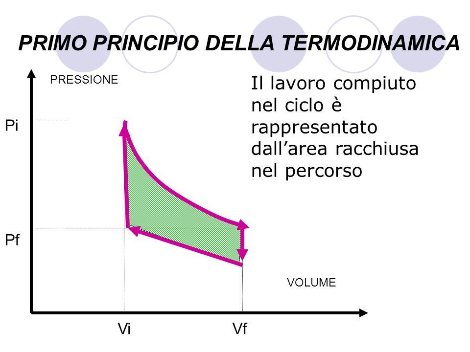 PRIMO PRINCIPIO DELLA TERMODINAMICA Il lavoro compiuto nel ciclo è rappresentato dallarea racchiusa nel percorso VOLUME PRESSIONE Pf Pi ViVf