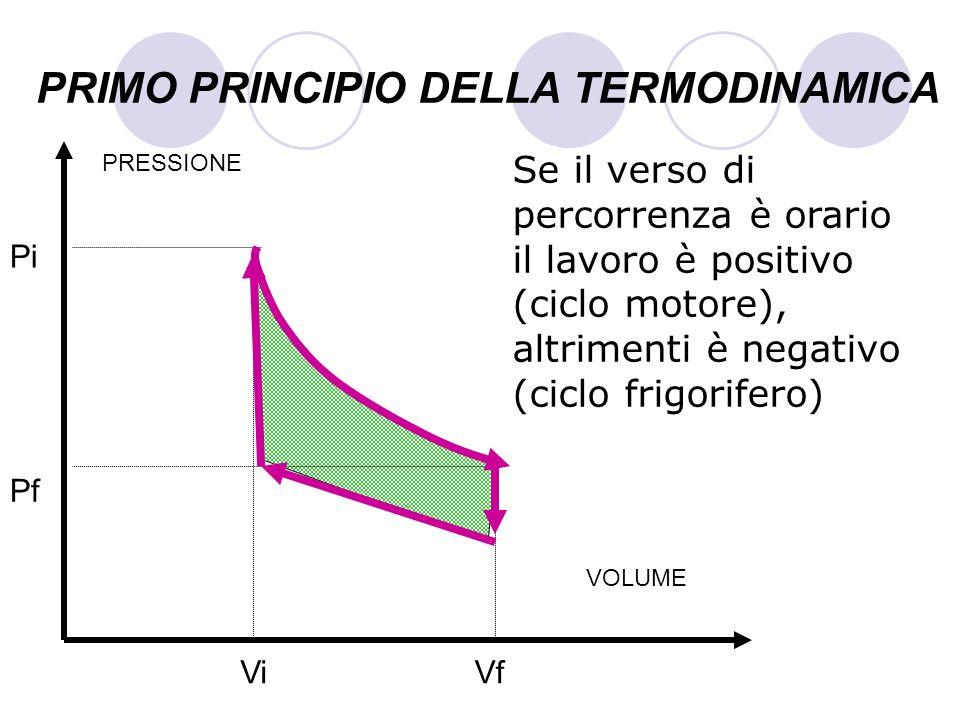 PRIMO PRINCIPIO DELLA TERMODINAMICA Se il verso di percorrenza è orario il lavoro è positivo (ciclo motore), altrimenti è negativo (ciclo frigorifero)