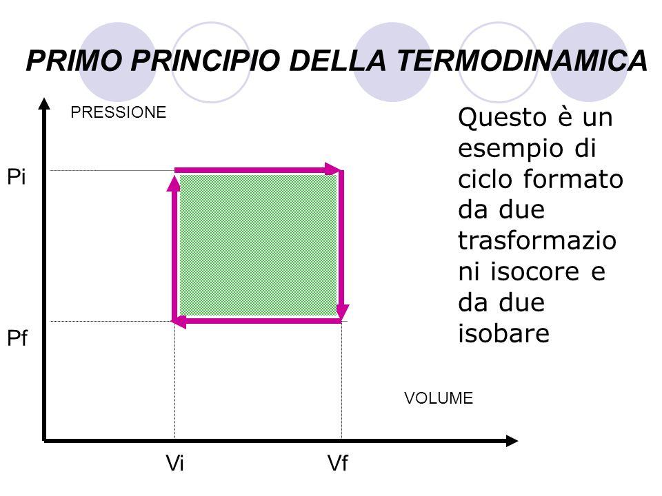 PRIMO PRINCIPIO DELLA TERMODINAMICA Questo è un esempio di ciclo formato da due trasformazio ni isocore e da due isobare VOLUME PRESSIONE Pf Pi ViVf