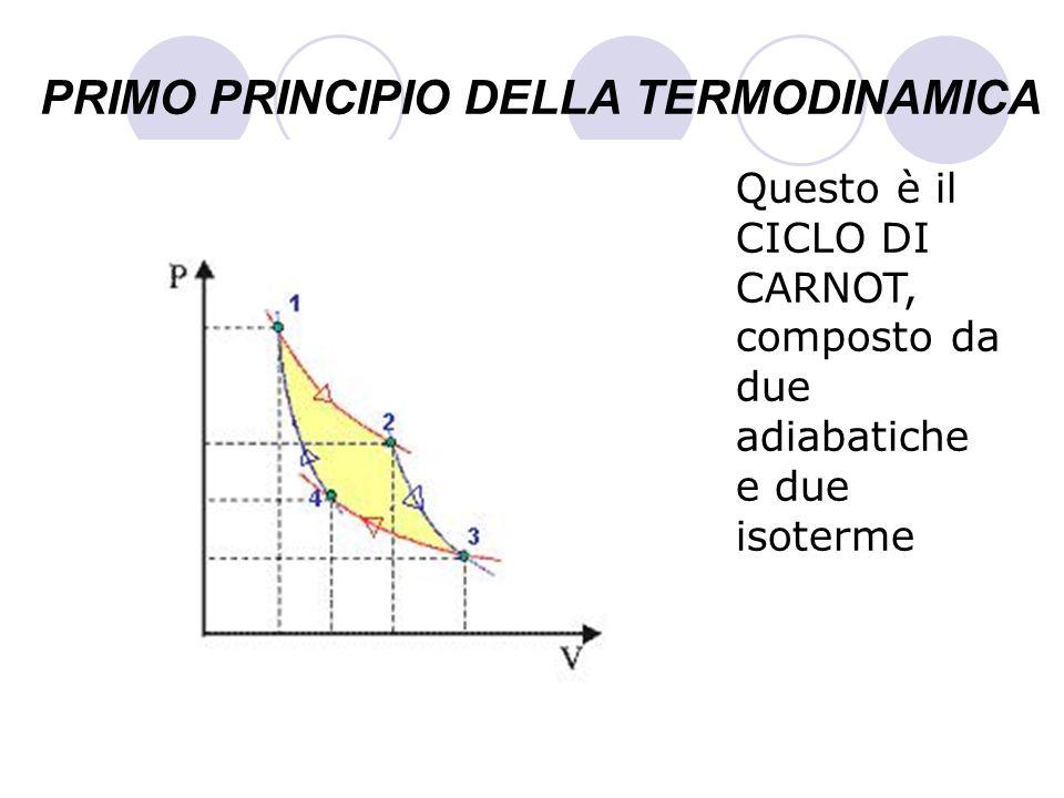 PRIMO PRINCIPIO DELLA TERMODINAMICA Questo è il CICLO DI CARNOT, composto da due adiabatiche e due isoterme