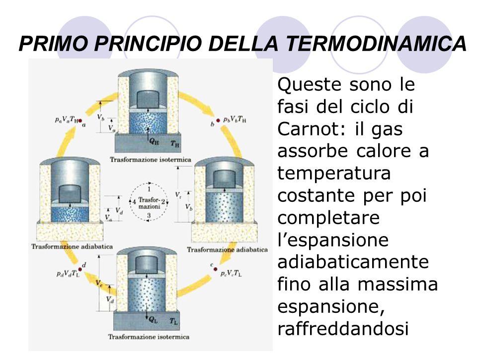 PRIMO PRINCIPIO DELLA TERMODINAMICA Queste sono le fasi del ciclo di Carnot: il gas assorbe calore a temperatura costante per poi completare lespansio