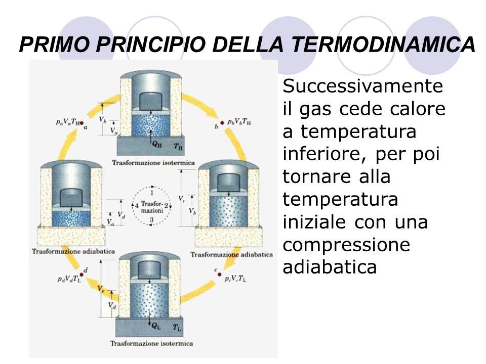 PRIMO PRINCIPIO DELLA TERMODINAMICA Successivamente il gas cede calore a temperatura inferiore, per poi tornare alla temperatura iniziale con una comp