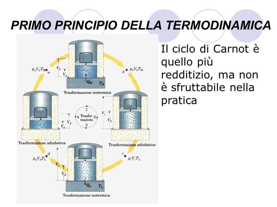 PRIMO PRINCIPIO DELLA TERMODINAMICA Il ciclo di Carnot è quello più redditizio, ma non è sfruttabile nella pratica