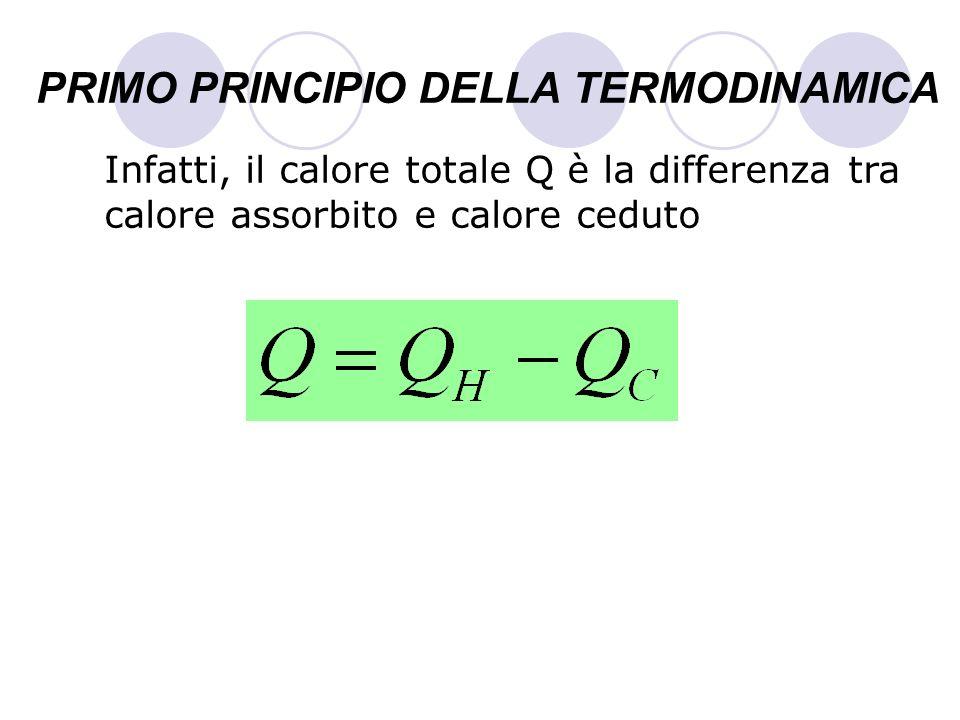 PRIMO PRINCIPIO DELLA TERMODINAMICA Infatti, il calore totale Q è la differenza tra calore assorbito e calore ceduto